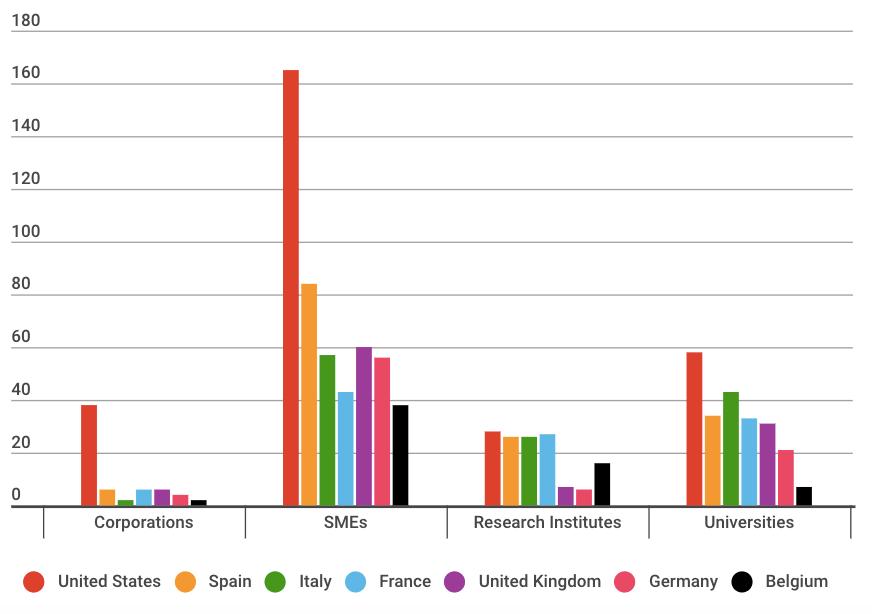 Countries Leading Biowaste Valorization