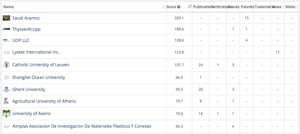 Top 10 organizations in biowaste valorization