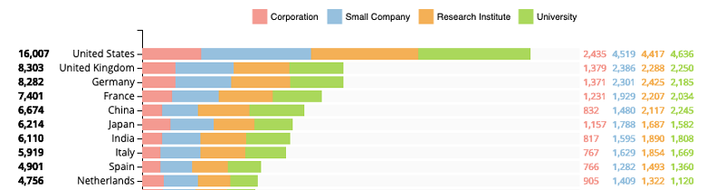 Top countries worldwide active in Nanotechnology for the Chemistry and Plastics Industries. Source: Linknovate.com