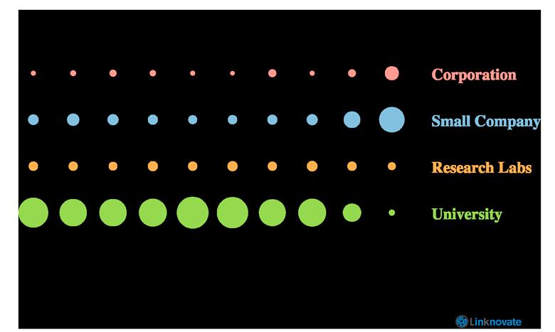 Organization prevalence (per year) in Wastewater Desalinization.