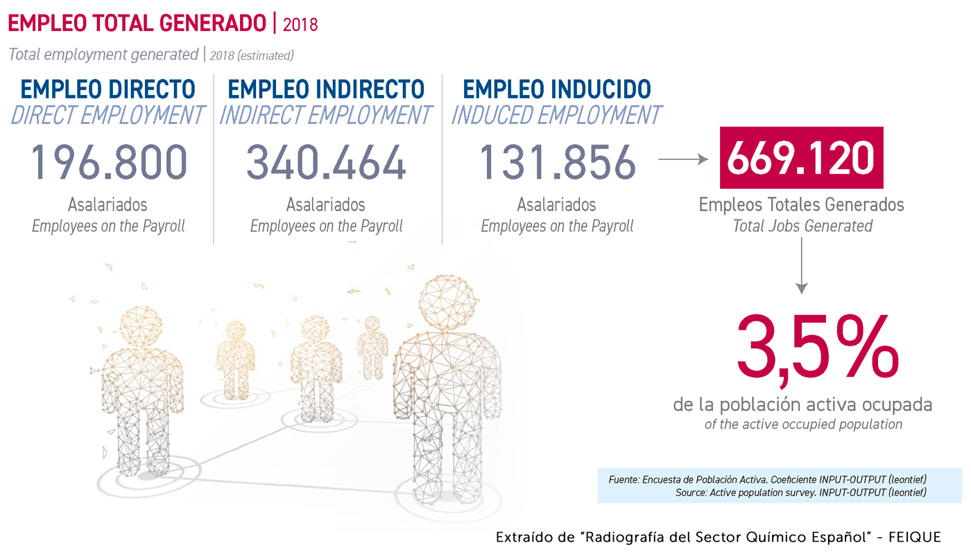 Datos Empleo Sector Químico 2018