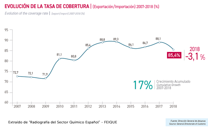 EVOLUCIÓN DE LA TASA DE COBERTURA | (Exportación/Importación) 2007-2018 (%)