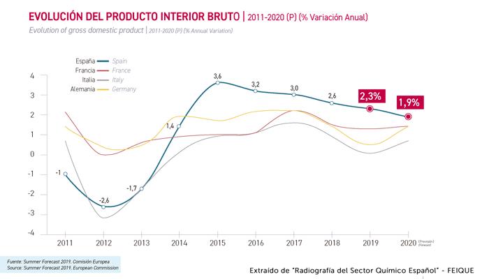 EVOLUCIÓN DEL PRODUCTO INTERIOR BRUTO | 2014-2020 (p) (% crecimiento acumulado)
